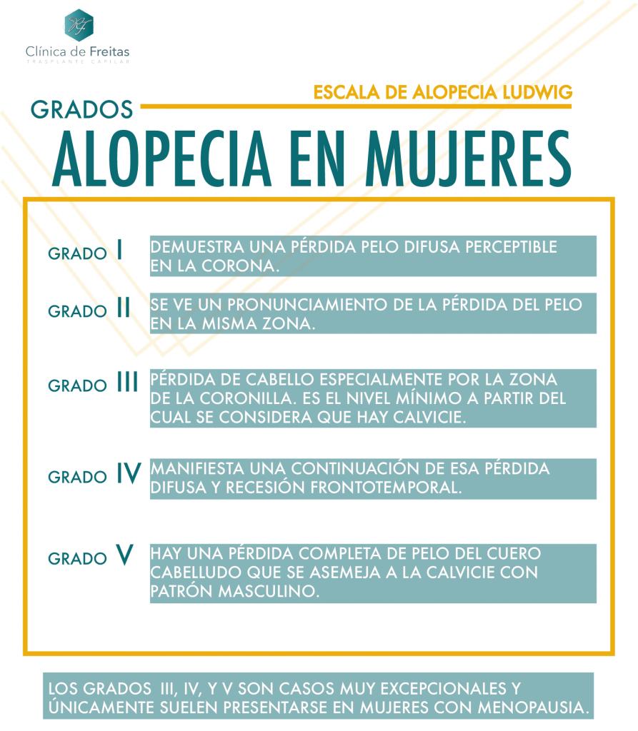 GRADOS ALOPECIA FEMENINA